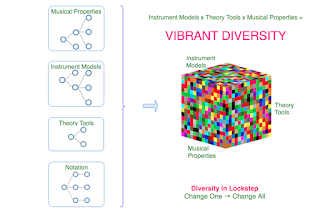 Music Visualisation Platform: Musical Diversity Though Combinatorial Power. #VisualFutureOfMusic #WorldMusicInstrumentsAndTheory