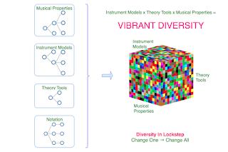 Music Visualisation Platform: Musical Diversity Though Combinatorial Power. #VisualFutureOfMusic #WorldMusicInstrumentsAndTheory