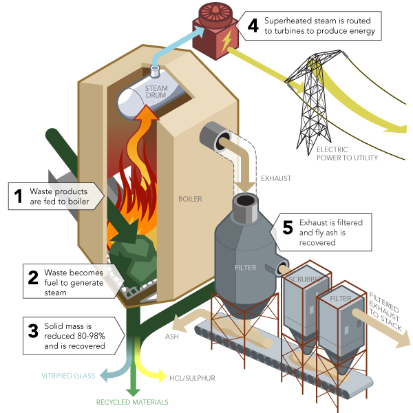Generating Electricity from Waste  EEE COMMUNITY