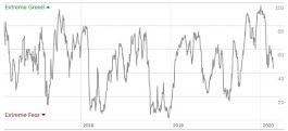 Angst & Gier Index von CNN Money (24.02)