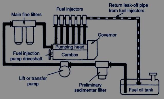 Fuel circulation in diseal engine