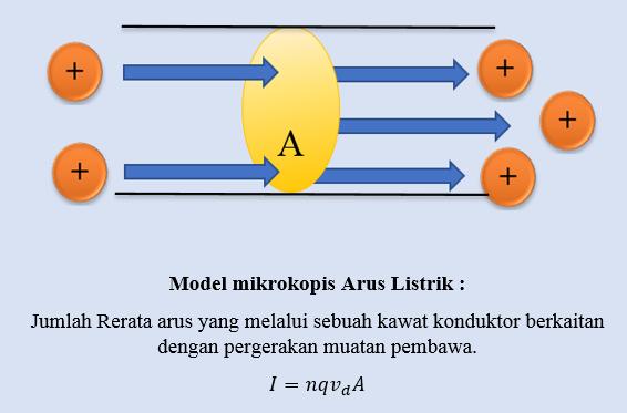 Model mikrokopis Arus Listrik