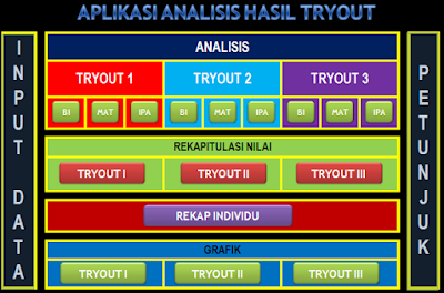Aplikasi Analisis Hasil Tryout Ujian Sekolah SD/MI
