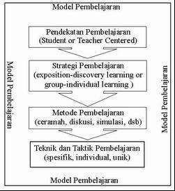 hierarki model pembelajaran
