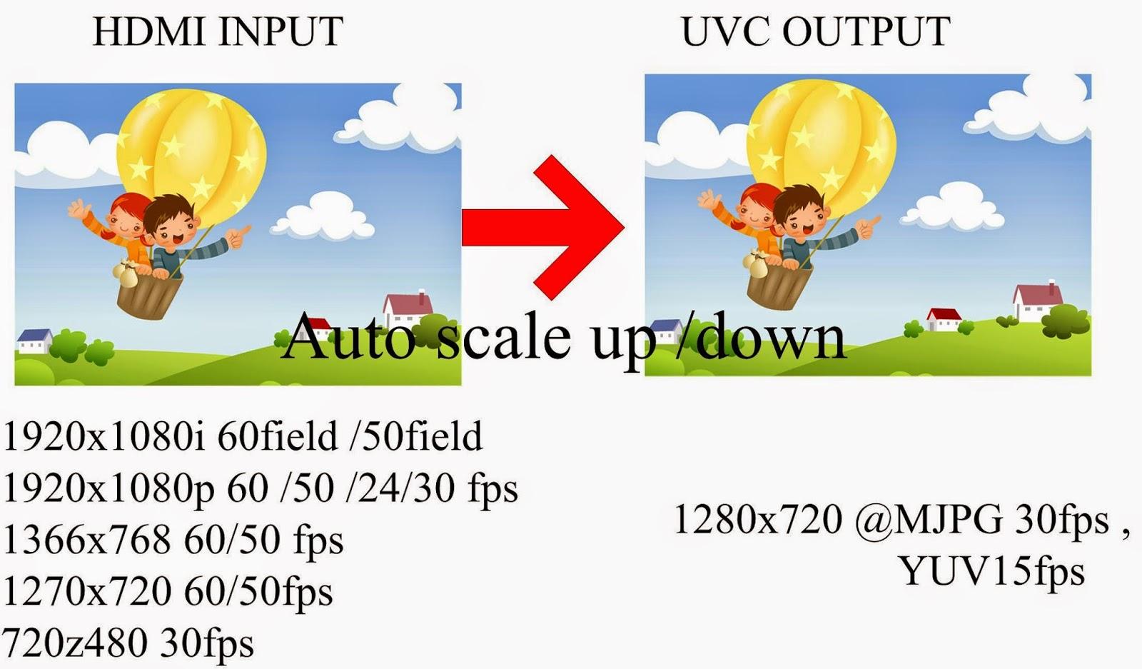 Video comparision 1080p v 720p v 960h click for details