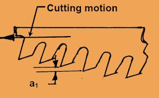 Cutting motion of broaching
