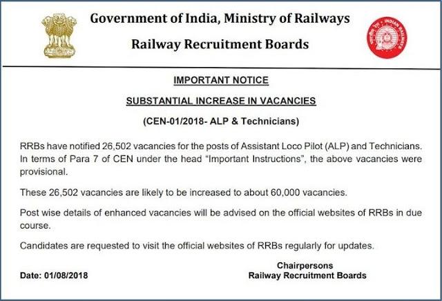 RRB ALP Vacancies Increased to 60,000 from 26,502