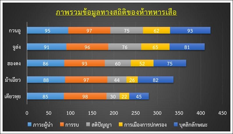 ภาพรวมข้อมูลทางสถิติของห้าทหารเสือ