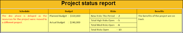 project status reports, project status report sample