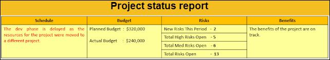 project status reports, project status report sample