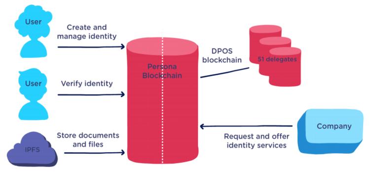 Persona - Saving Your Own Data Using Blockchain