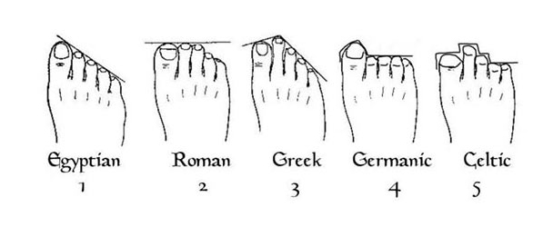 It S Been Proven That Our Feet Can Tell Us Many Things But Did You Know About Lineage Based On This Simple Foot Reading Test