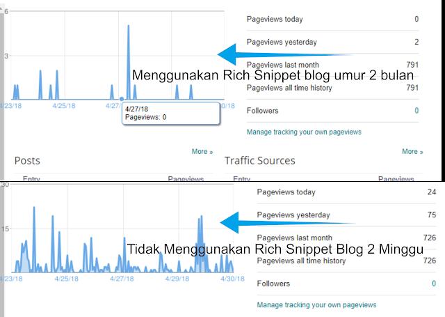 blog yang menggunakan rich snippet tidak wajar akan mengakibatkan deindex atau bahkan dianggap spam oleh Google