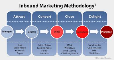 ¿Cómo realizar una campaña de Inbound Marketing eficaz? (II)