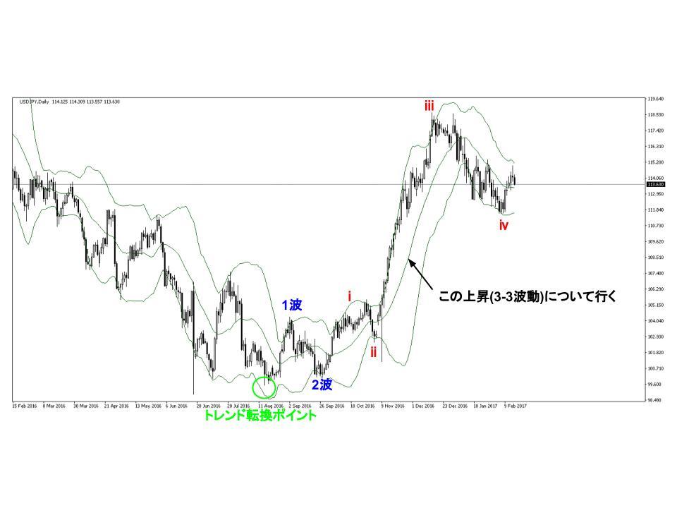 ドル円チャートのバンドウォーク