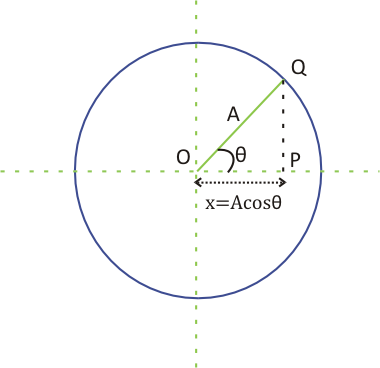 Circle of reference in Simple Harmonic Motion
