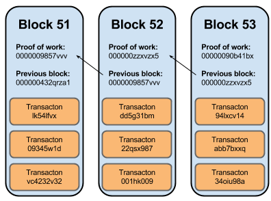 iv 2 wiring diagram h it blockchain diagram how it works redirecting