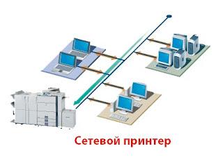 Как использовать принтер для похищения корпоративной информации и даже уничтожить его?