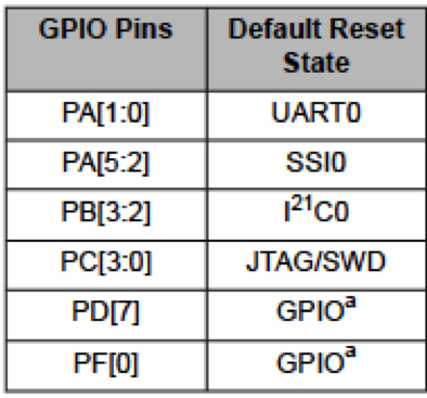 My Adventures With Embedded Systems: Programming the GPIOs