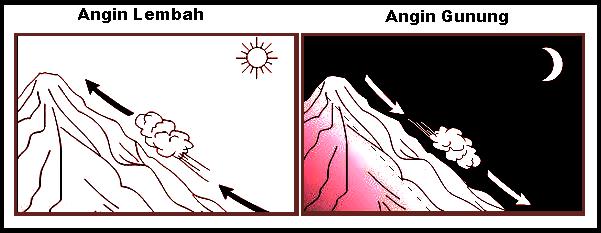 Mengenal Angin Lembah dan Angin Gunung