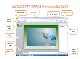 Parts And Functions Of PowerPoint 2010