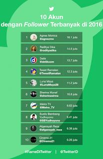 Inilah 10 Akun Twitter Indonesia Dengan Followers Terbanyak Tahun 2016