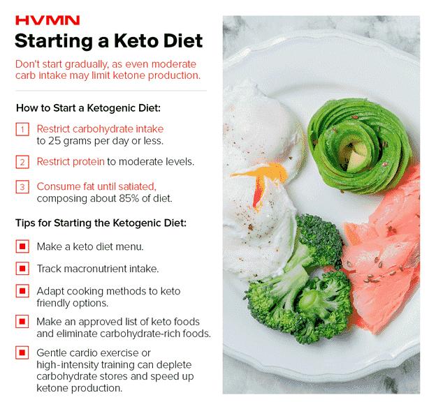 start keto diet