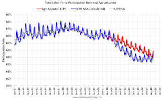 Overall Labor Force Participation Rate, Age Adjusted