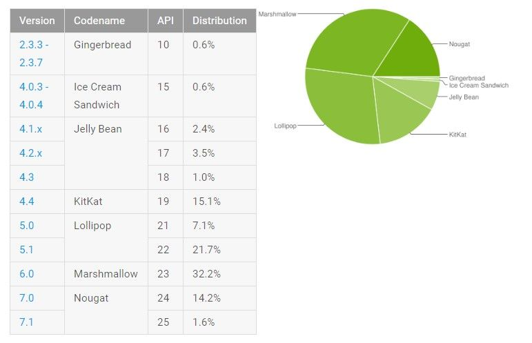 Nougat reaches 15.8% of Android devicesNougat reaches 15.8% of Android devices