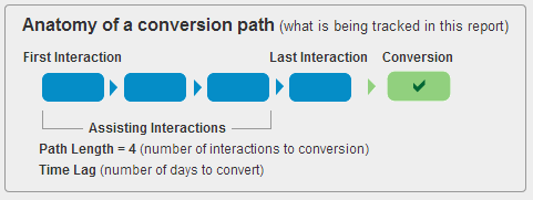 conversion path