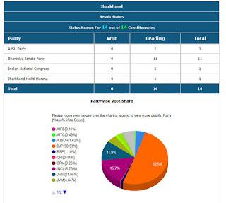 Jharkhand Lok Sabha Election 2019