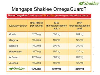Omega Shaklee Terbaik