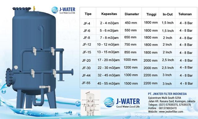 jual filter air industri kapasitas besar surabaya