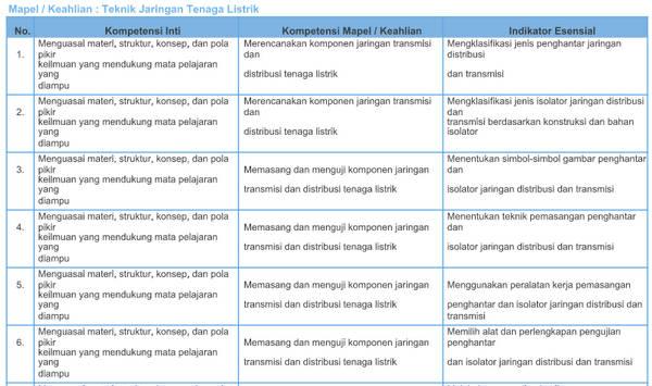 Kisi-Kisi Soal Pretest PPG SMK 2018 Jurusan Teknik Jaringan Tenaga Listrik