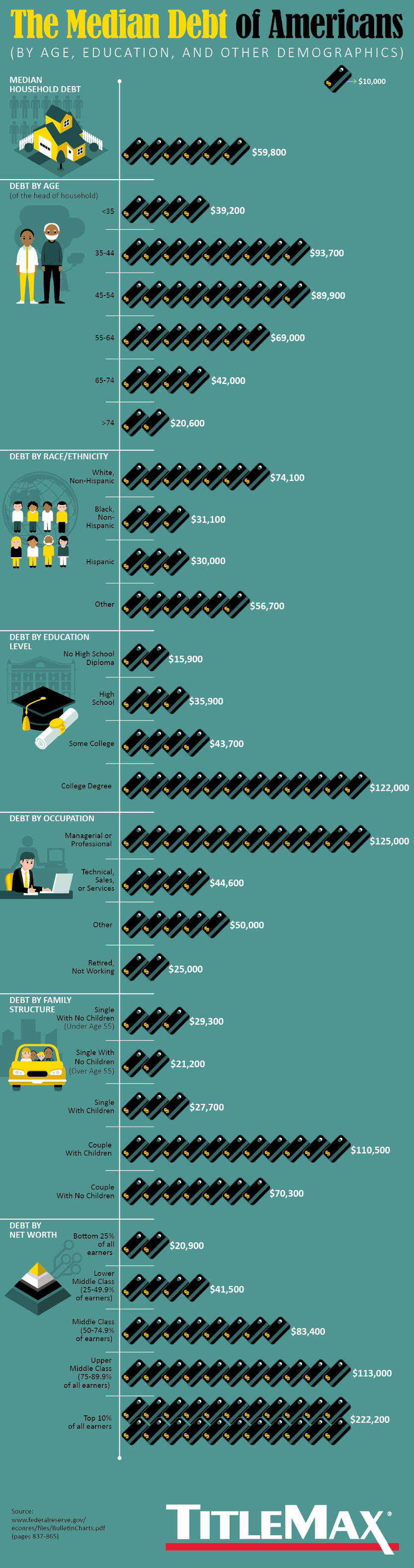 The Median Debt of Americans by Age, Education and Other Demographics #infographic