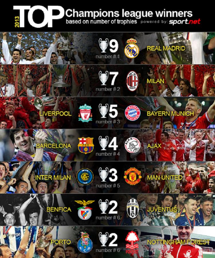 Top Champions League Winners