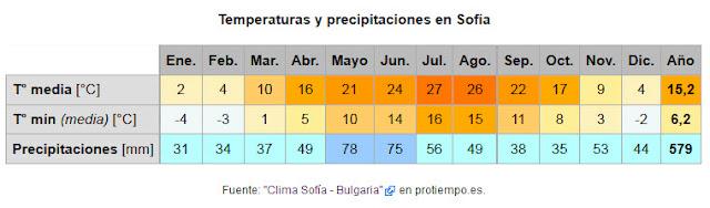Temperaturas medias y mínimas en Sofía, Bulgaria