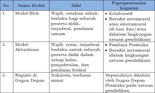 Pendidikan Kepramukaan Ekstrakurikuler Wajib Bagi Siswa Jamaris Melayu