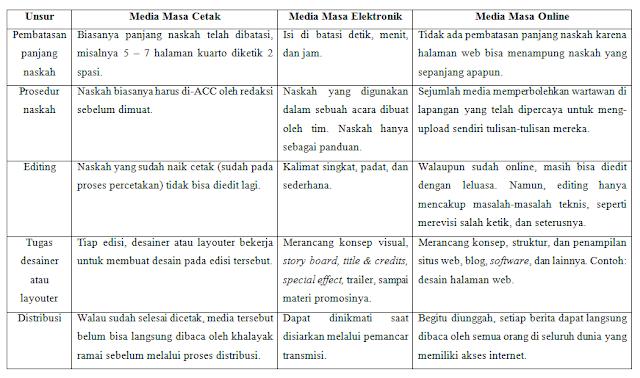 Vox Perbedaan Media Massa Cetak Media Massa Elektronik Dan Media Massa Online