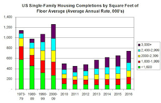 U.S. housing by Square Footagee