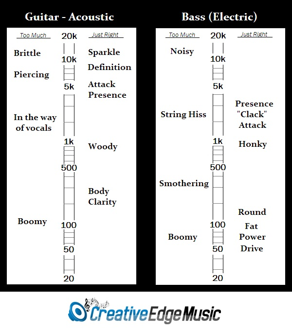 5 Best Equalizer Settings Cheat Sheets For Recording Mixing And