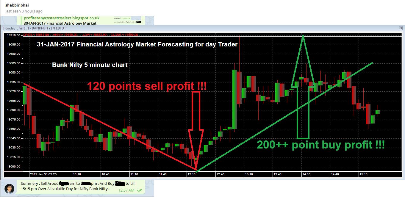 Forex market astrology