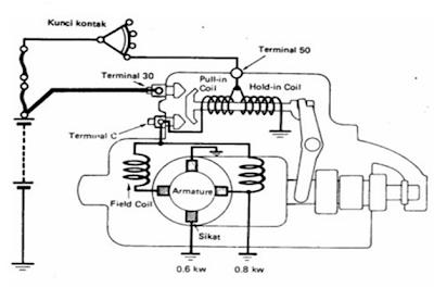 Hasil gambar untuk sistem starter