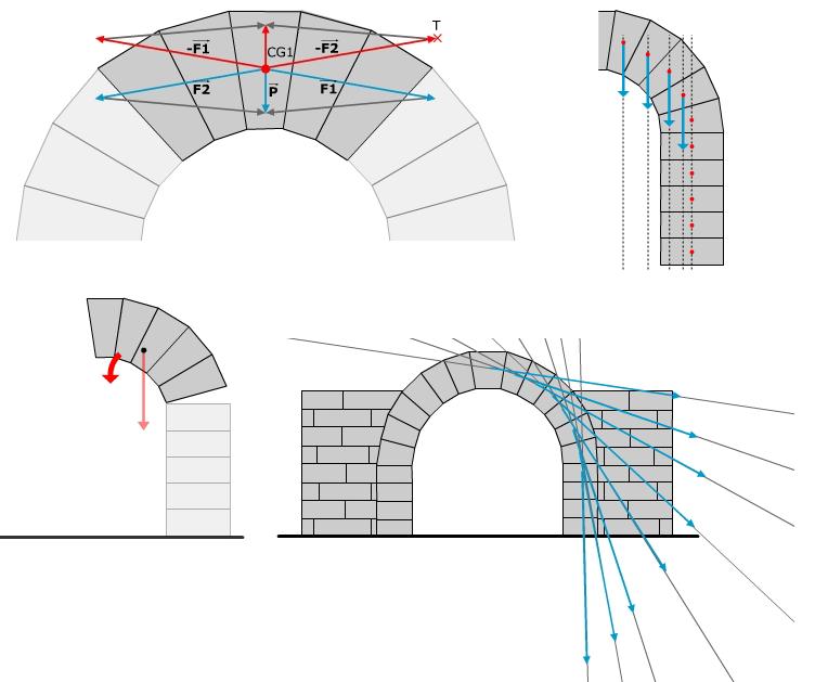 Forças atuantes nos arcos romanos