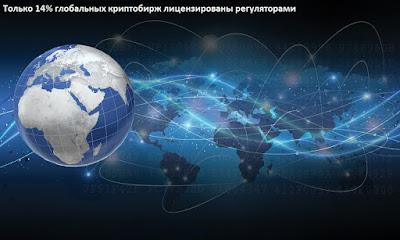 Только 14% глобальных криптобирж лицензированы регуляторами
