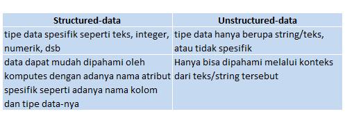 Manfaat analisis teks