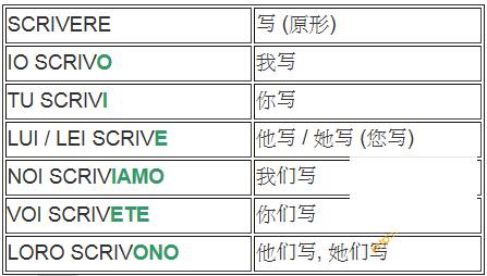 意大利语单词-ire结尾的规则动词-ere结尾的规则动词-are结尾的规则动词 意语学习 第3张