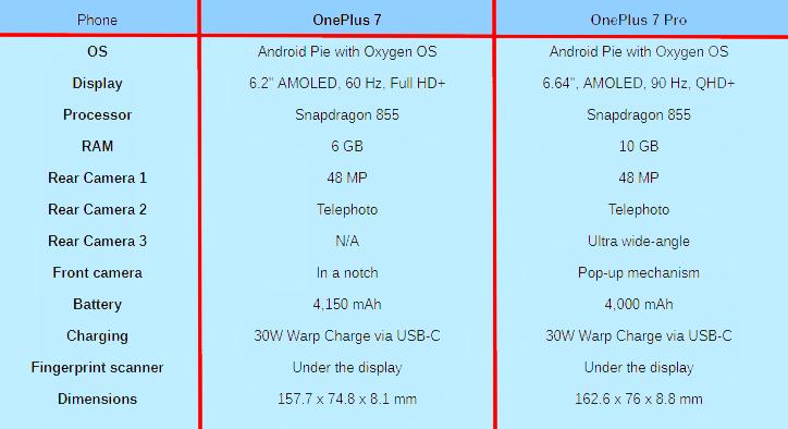 مواصفات هاتف OnePlus 7  و هاتف OnePlus 7 Pro