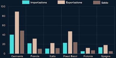 export paesi europei in gran bretagna