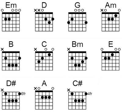 chord gitar penantian armada